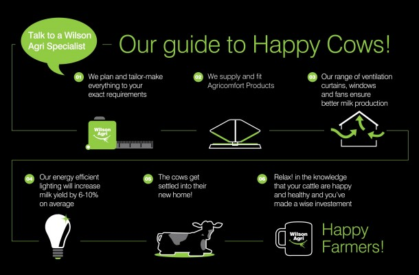 Wilson Ag guide to Happy Cows
